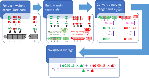 Figure 3 for Two-Bit Aggregation for Communication Efficient and Differentially Private Federated Learning