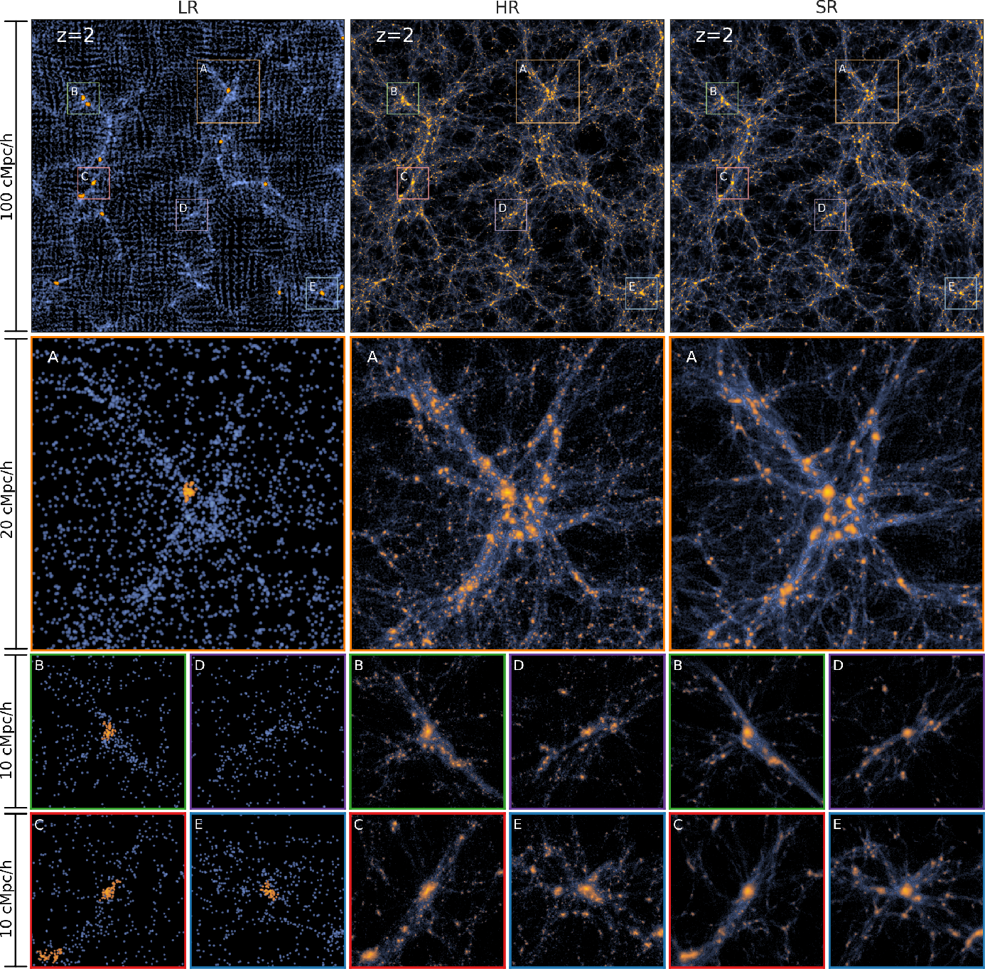 Figure 3 for AI-assisted super-resolution cosmological simulations