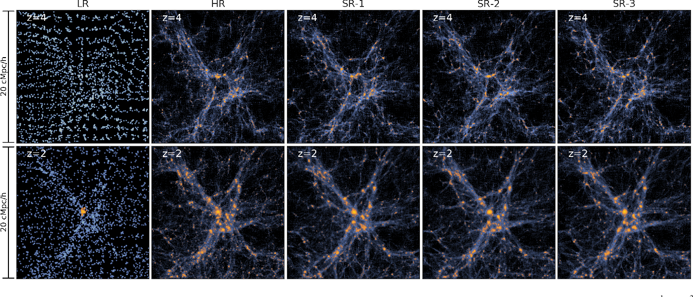 Figure 4 for AI-assisted super-resolution cosmological simulations