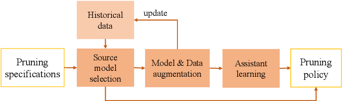 Figure 1 for Boosting the Convergence of Reinforcement Learning-based Auto-pruning Using Historical Data