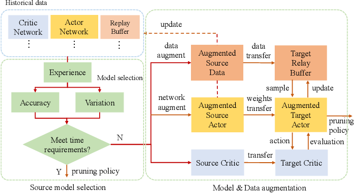 Figure 3 for Boosting the Convergence of Reinforcement Learning-based Auto-pruning Using Historical Data