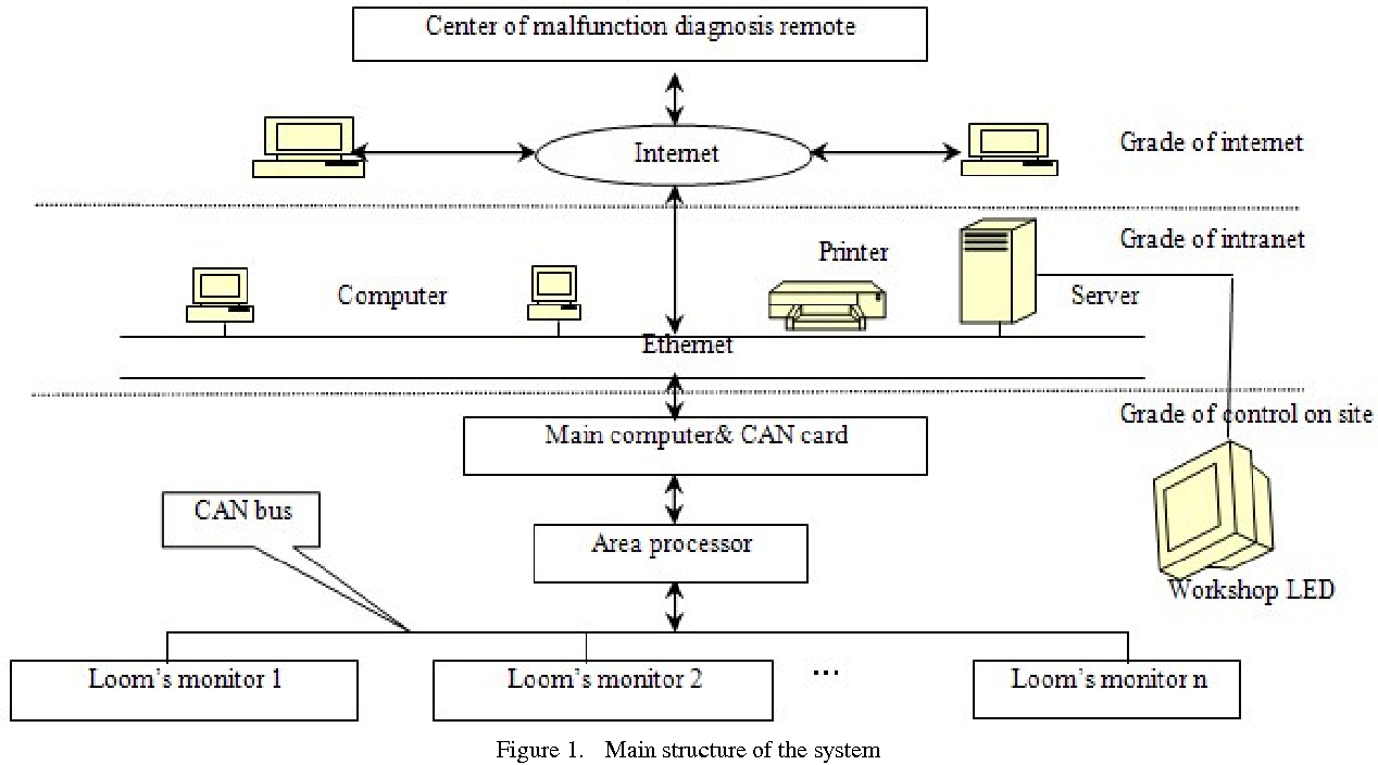 Study On Looms Monitor System Based Dsp And Can Bus Semantic Diagram Computer Scholar