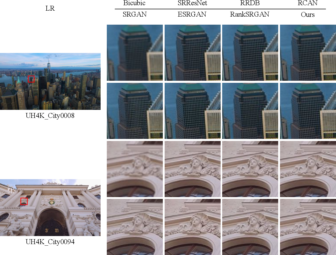 Figure 2 for Best-Buddy GANs for Highly Detailed Image Super-Resolution