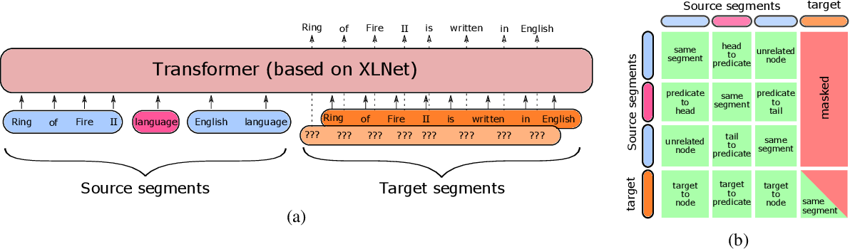Figure 3 for R2D2: Relational Text Decoding with Transformers