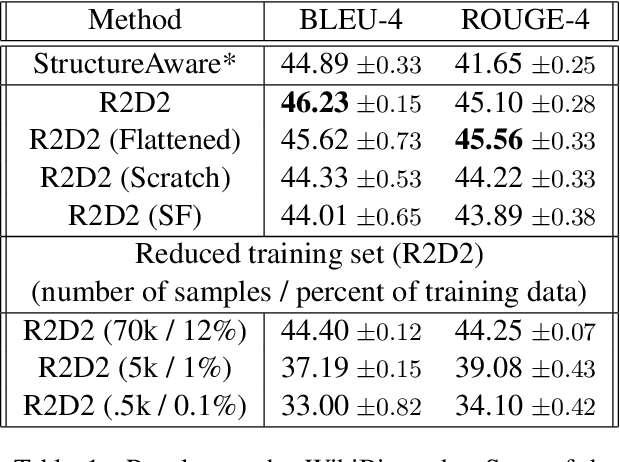Figure 2 for R2D2: Relational Text Decoding with Transformers