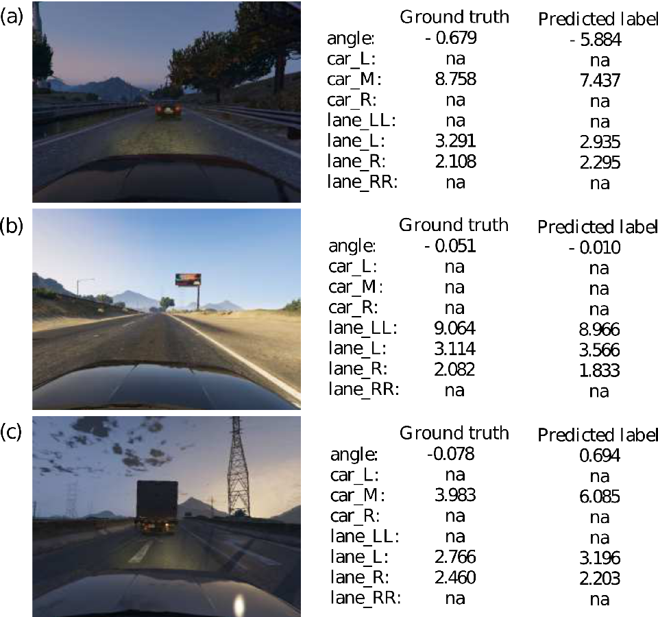 Figure 4 for Beyond Grand Theft Auto V for Training, Testing and Enhancing Deep Learning in Self Driving Cars