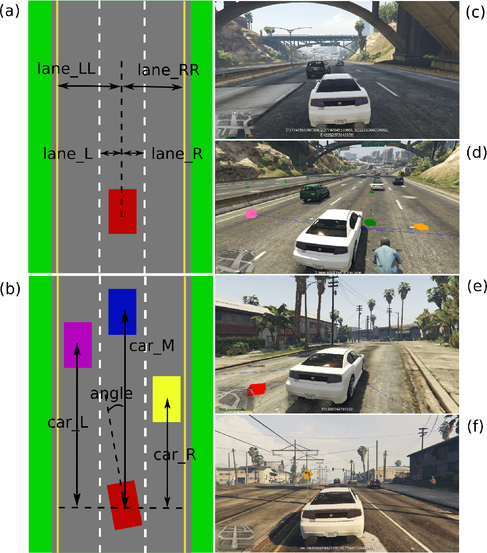 Figure 1 for Beyond Grand Theft Auto V for Training, Testing and Enhancing Deep Learning in Self Driving Cars