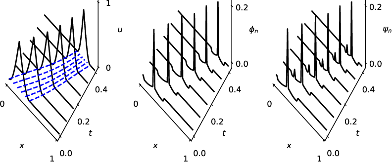 Figure 2 for Depth separation for reduced deep networks in nonlinear model reduction: Distilling shock waves in nonlinear hyperbolic problems