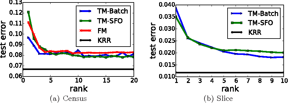Figure 4 for Tensor machines for learning target-specific polynomial features