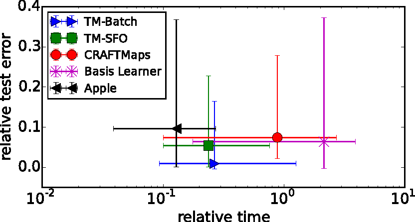 Figure 1 for Tensor machines for learning target-specific polynomial features