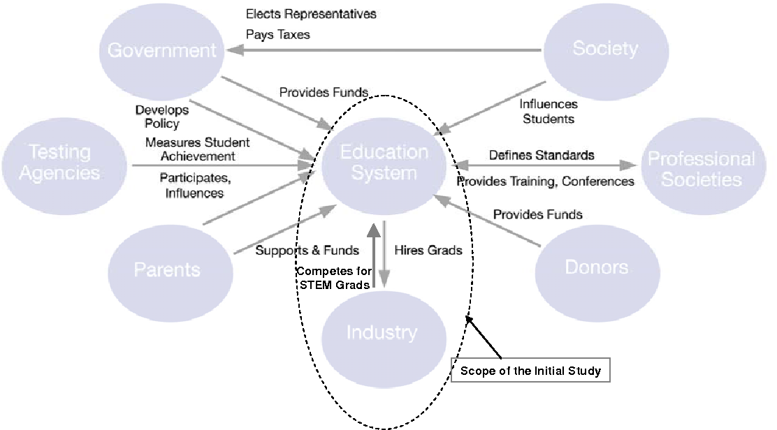figure 1 from systems engineering the u s education system Document Project Engineer Inc Context Diagram figure 1 \u2013 context diagram for the education system