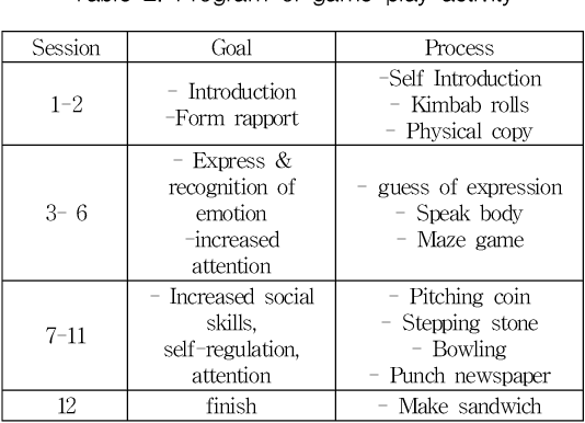 PDF] The Effects of Game Play Activities on the EEG, Social Skills