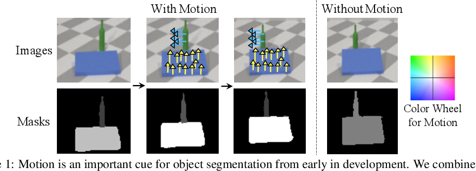 Figure 1 for Unsupervised Discovery of 3D Physical Objects from Video