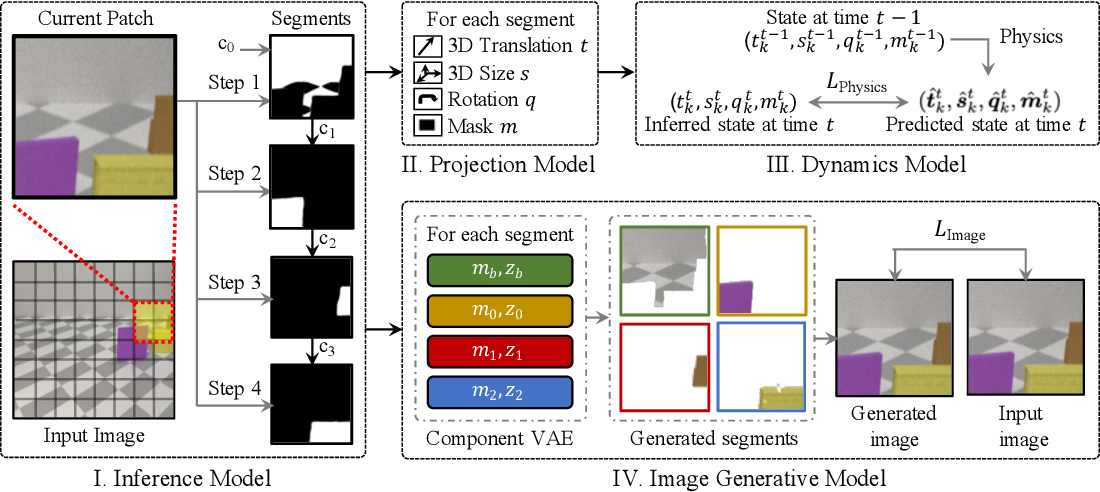 Figure 3 for Unsupervised Discovery of 3D Physical Objects from Video
