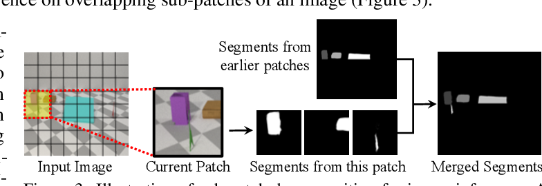 Figure 4 for Unsupervised Discovery of 3D Physical Objects from Video