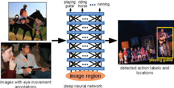 Figure 1 for Multiple Instance Reinforcement Learning for Efficient Weakly-Supervised Detection in Images