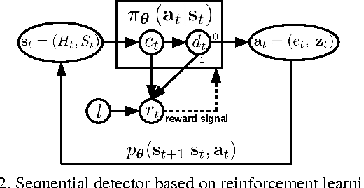 Figure 3 for Multiple Instance Reinforcement Learning for Efficient Weakly-Supervised Detection in Images