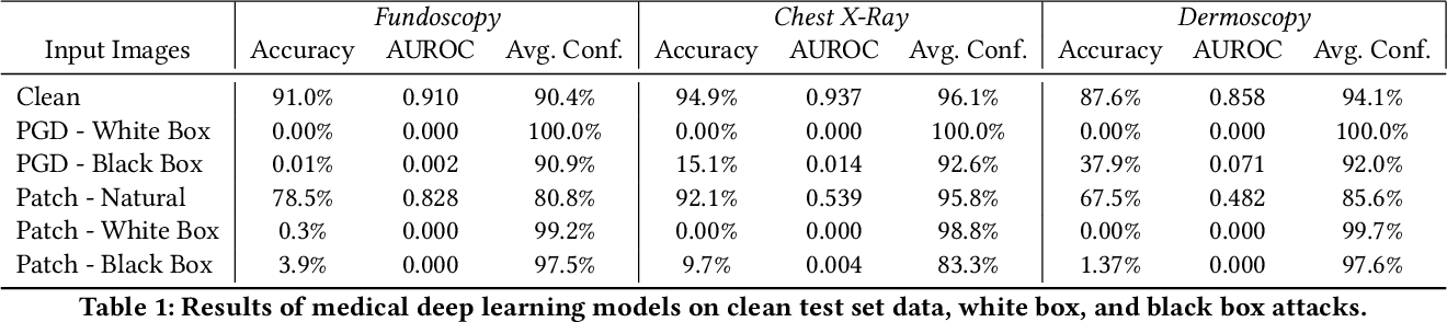 Figure 2 for Adversarial Attacks Against Medical Deep Learning Systems