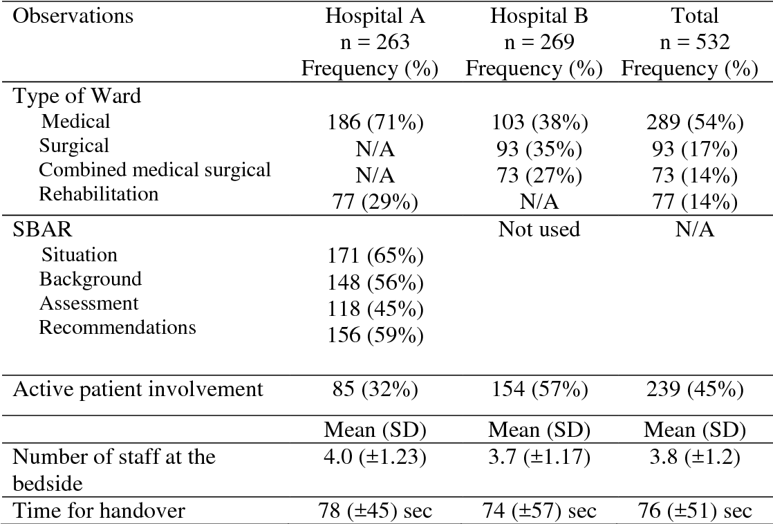 Bedside nursing handover: a case study  - Semantic Scholar