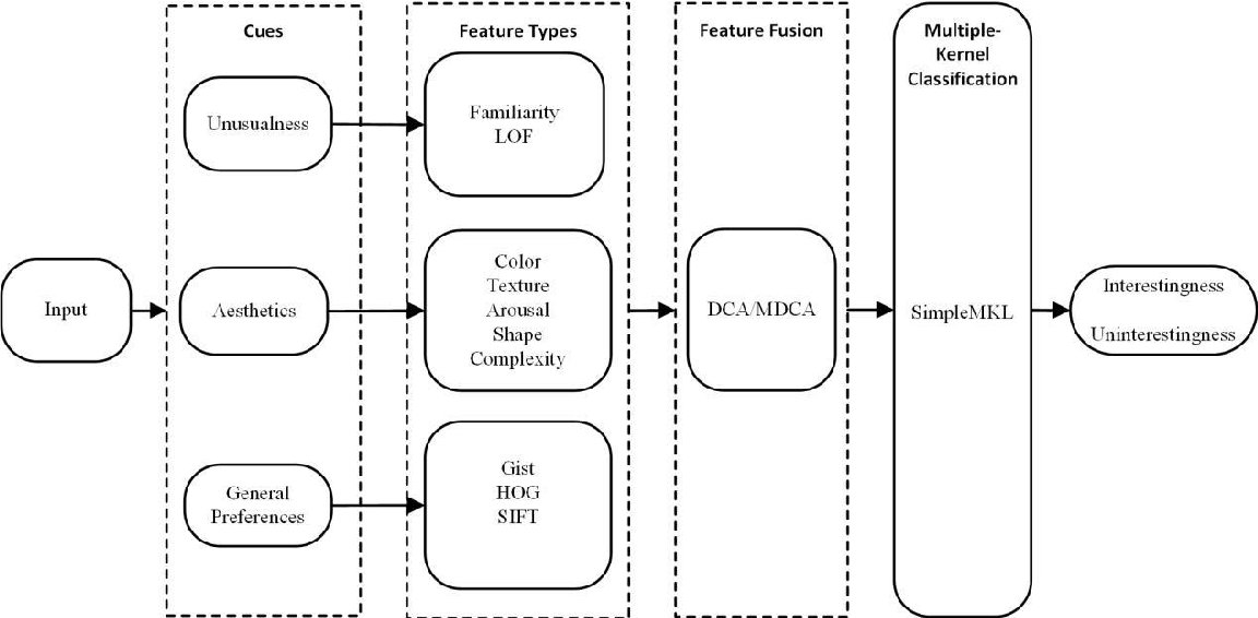 Figure 1 for A unified framework of predicting binary interestingness of images based on discriminant correlation analysis and multiple kernel learning