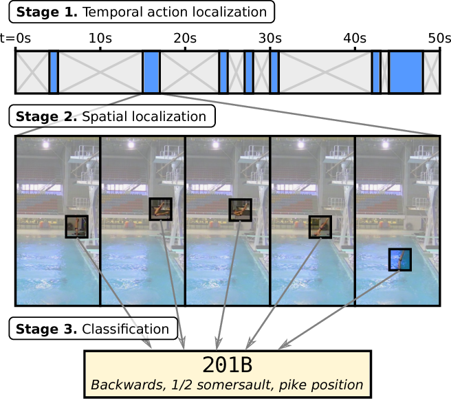 Figure 1 for Extraction and Classification of Diving Clips from Continuous Video Footage