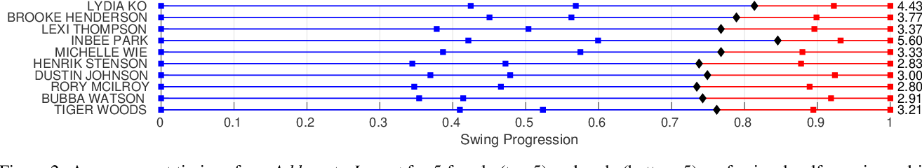 Figure 3 for GolfDB: A Video Database for Golf Swing Sequencing