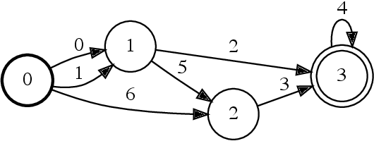 Figure 1 for Parallel Composition of Weighted Finite-State Transducers