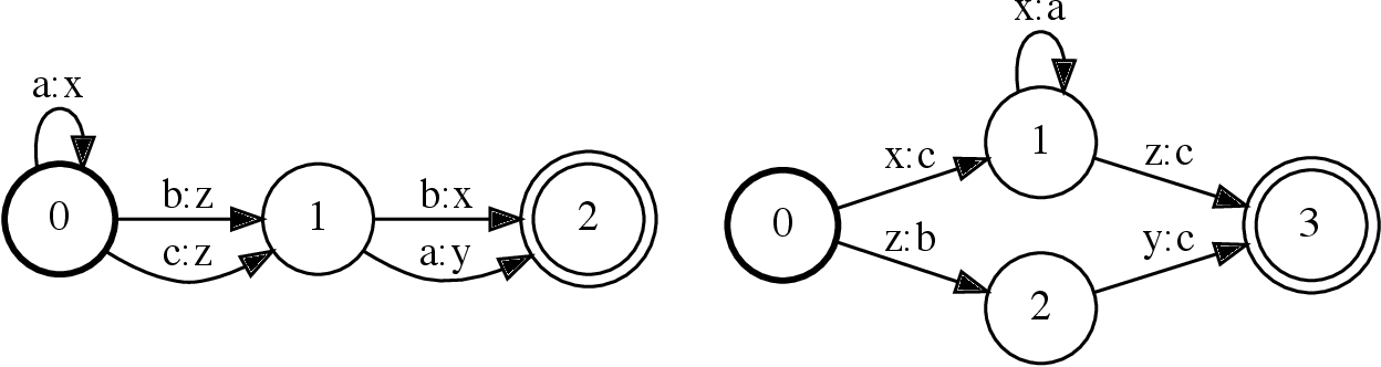Figure 2 for Parallel Composition of Weighted Finite-State Transducers