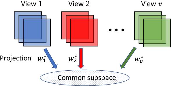 Figure 3 for Randomized Kernel Multi-view Discriminant Analysis