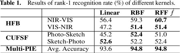 Figure 2 for Randomized Kernel Multi-view Discriminant Analysis
