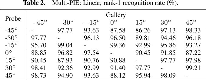 Figure 4 for Randomized Kernel Multi-view Discriminant Analysis