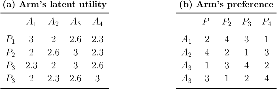 Figure 4 for Multi-Stage Decentralized Matching Markets: Uncertain Preferences and Strategic Behaviors