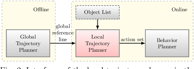 Figure 2 for Multilayer Graph-Based Trajectory Planning for Race Vehicles in Dynamic Scenarios