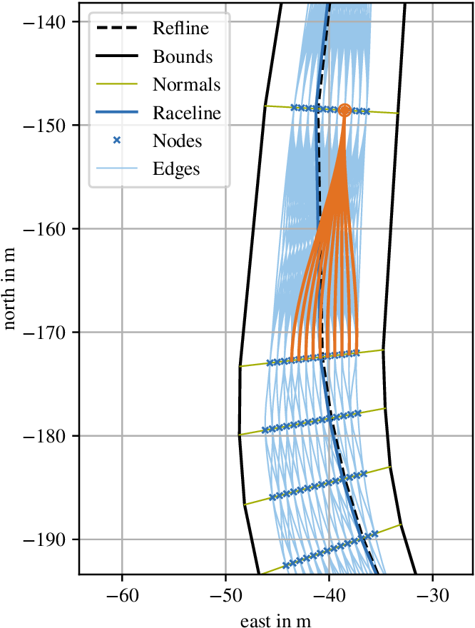 Figure 4 for Multilayer Graph-Based Trajectory Planning for Race Vehicles in Dynamic Scenarios
