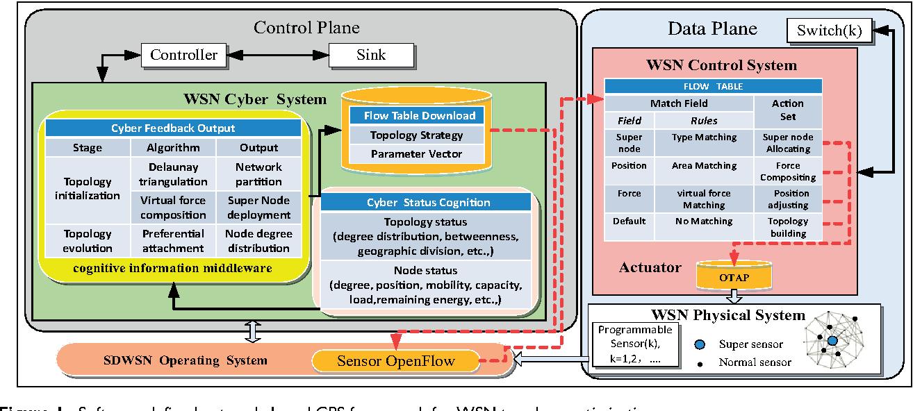 network optimization software free