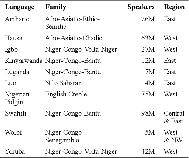 Figure 1 for MasakhaNER: Named Entity Recognition for African Languages