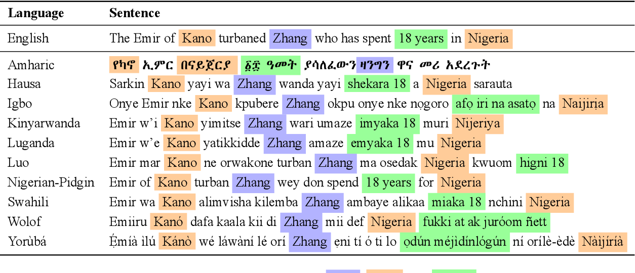 Figure 2 for MasakhaNER: Named Entity Recognition for African Languages