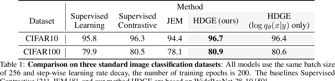 Figure 1 for Hybrid Discriminative-Generative Training via Contrastive Learning