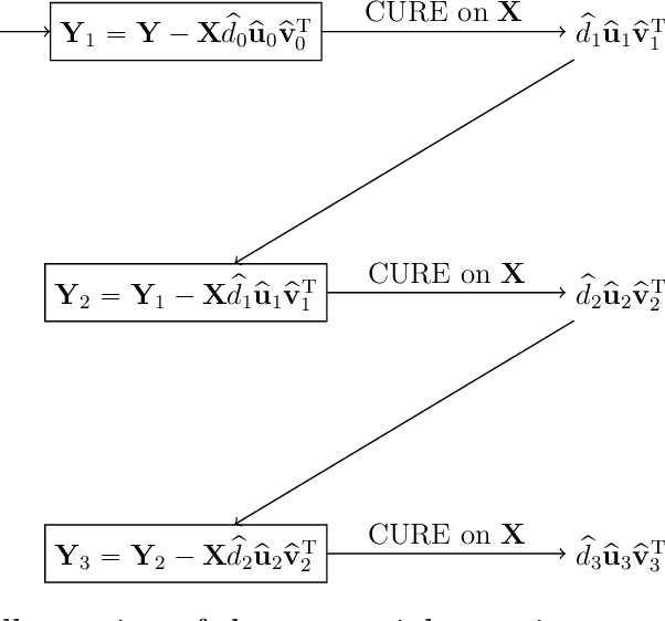 Figure 3 for Statistically Guided Divide-and-Conquer for Sparse Factorization of Large Matrix