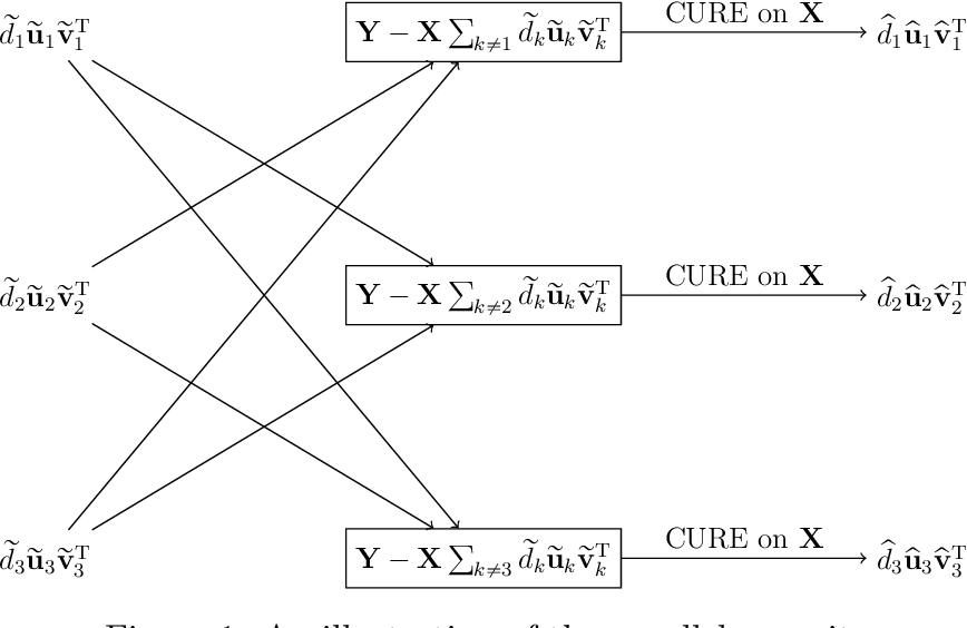 Figure 1 for Statistically Guided Divide-and-Conquer for Sparse Factorization of Large Matrix