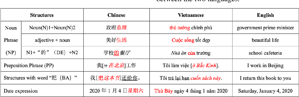 Figure 1 for Evaluating Low-Resource Machine Translation between Chinese and Vietnamese with Back-Translation