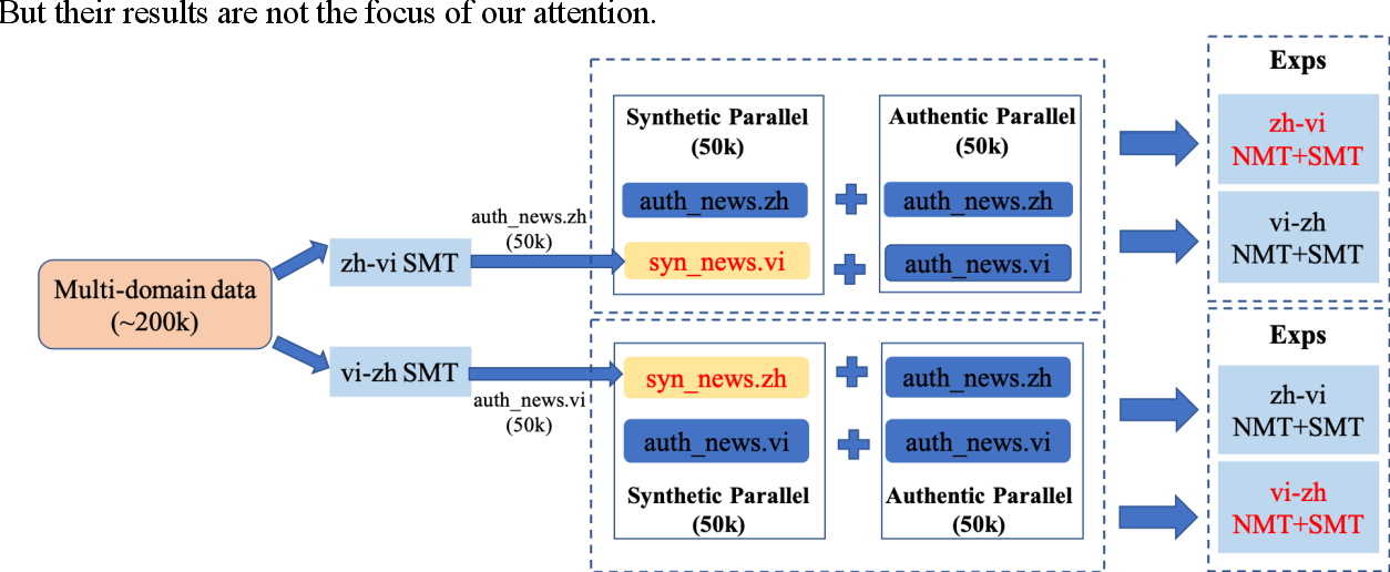 Figure 3 for Evaluating Low-Resource Machine Translation between Chinese and Vietnamese with Back-Translation
