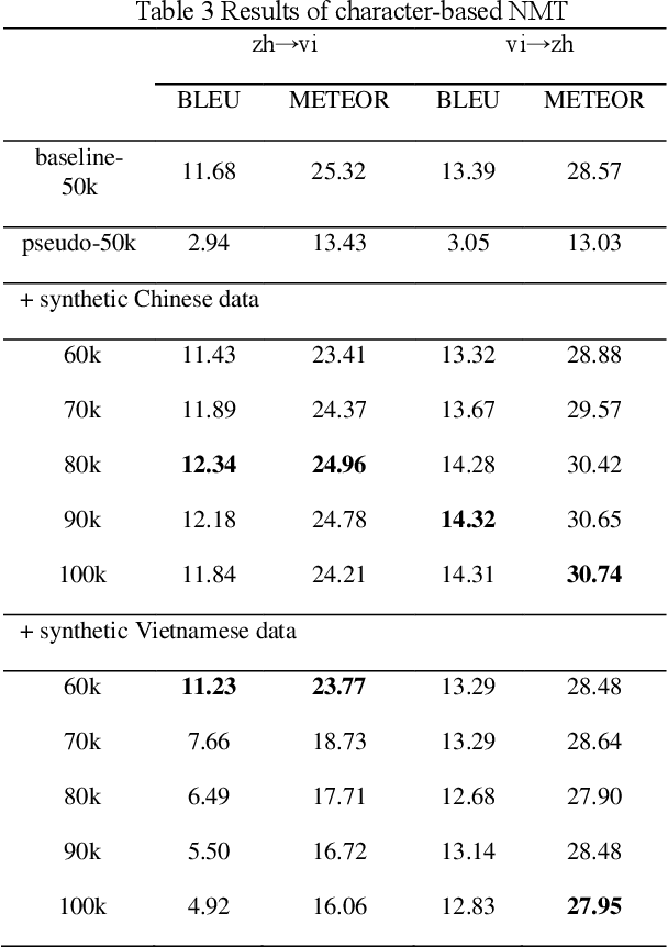 Figure 4 for Evaluating Low-Resource Machine Translation between Chinese and Vietnamese with Back-Translation