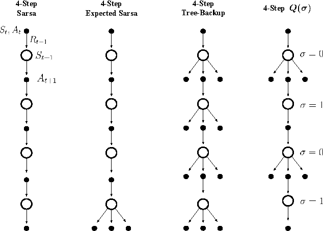 Figure 1 for Multi-step Reinforcement Learning: A Unifying Algorithm