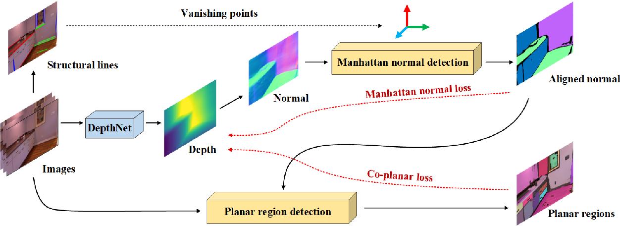 Figure 4 for StructDepth: Leveraging the structural regularities for self-supervised indoor depth estimation