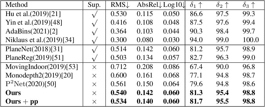 Figure 2 for StructDepth: Leveraging the structural regularities for self-supervised indoor depth estimation