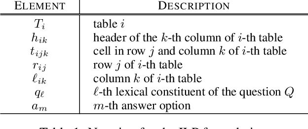 Figure 2 for Question Answering via Integer Programming over Semi-Structured Knowledge