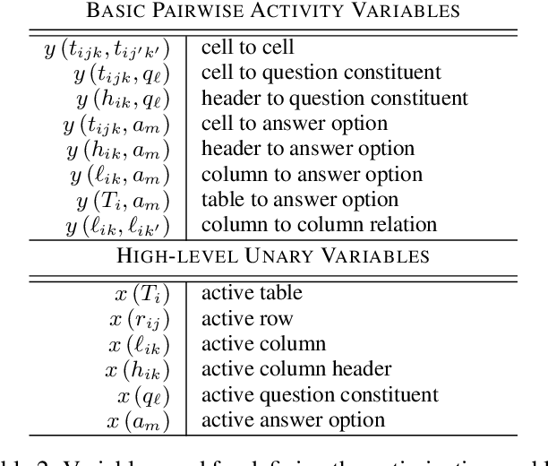 Figure 3 for Question Answering via Integer Programming over Semi-Structured Knowledge