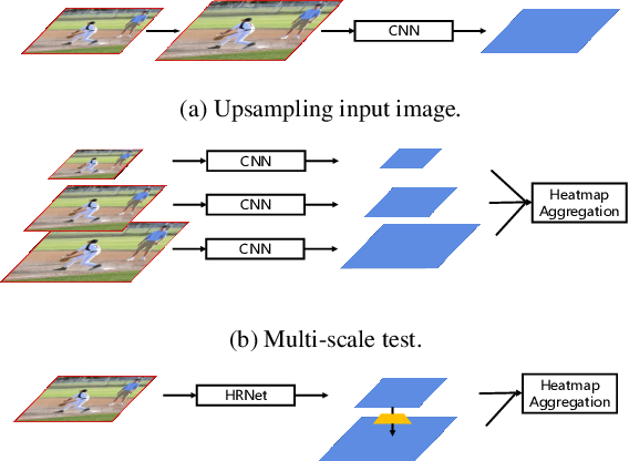 Figure 1 for Bottom-up Higher-Resolution Networks for Multi-Person Pose Estimation