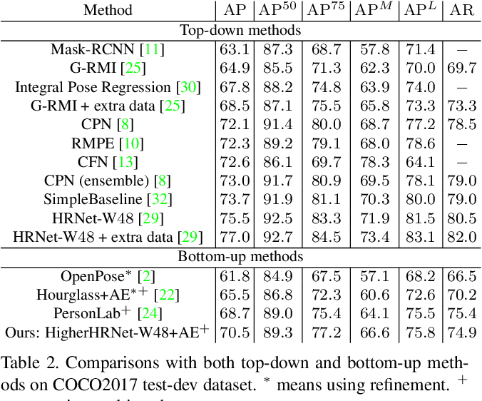 Figure 4 for Bottom-up Higher-Resolution Networks for Multi-Person Pose Estimation